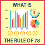 What is the rule of 78, and how to use it in your sales plan