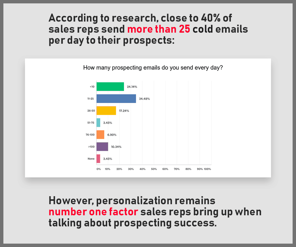 12-sales-prospecting-personalization-stats-1.png