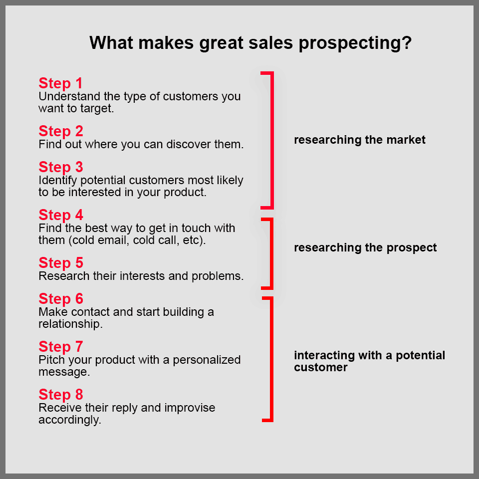 7-sales-prospecting-steps.png
